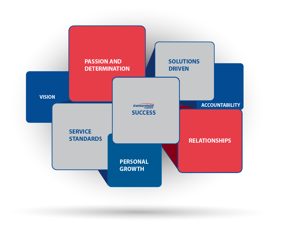 Vision, Personal Growth, Passion & Determination, Solutions Driven, Accountability, Relationships, Service Standards Icon